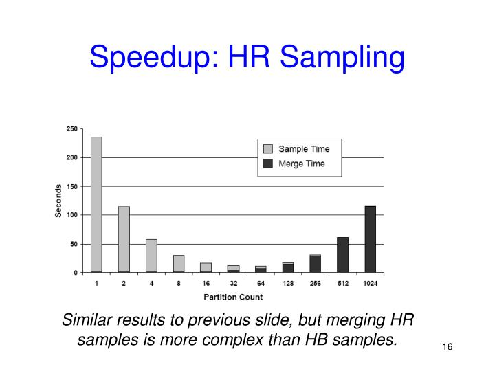 Speedup: HR Sampling