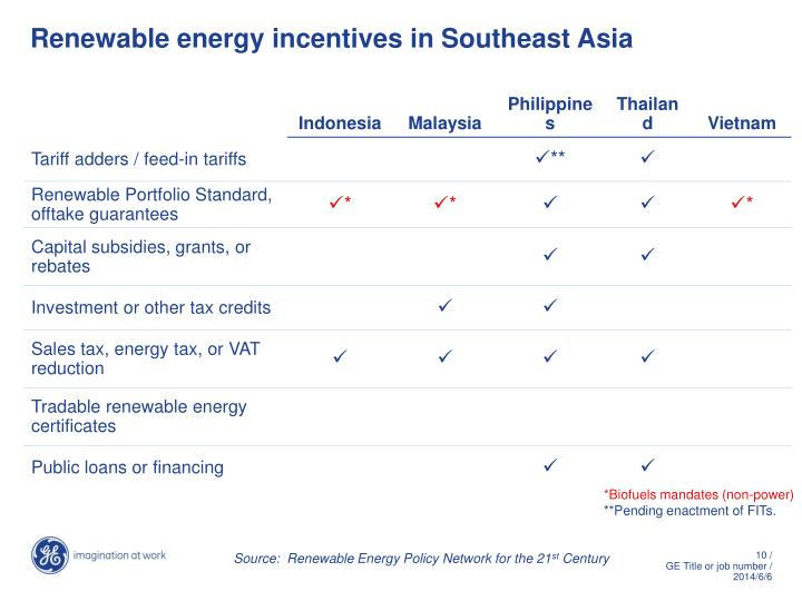 Renewable energy incentives in Southeast Asia
