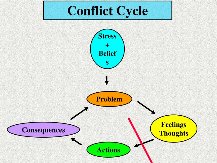 Conflict Cycle