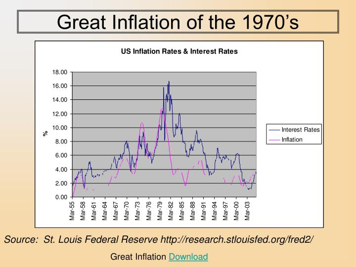 Great Inflation of the 1970's