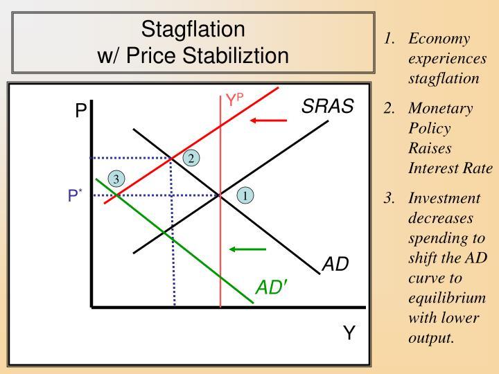 Stagflation                                     w/ Price Stabiliztion
