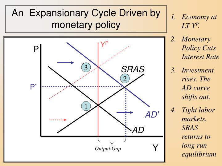 An  Expansionary Cycle Driven by                            monetary policy