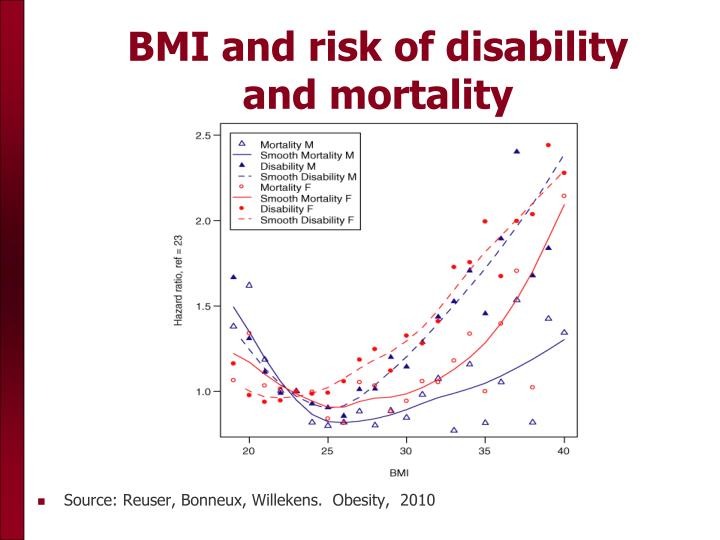 BMI and risk of disability