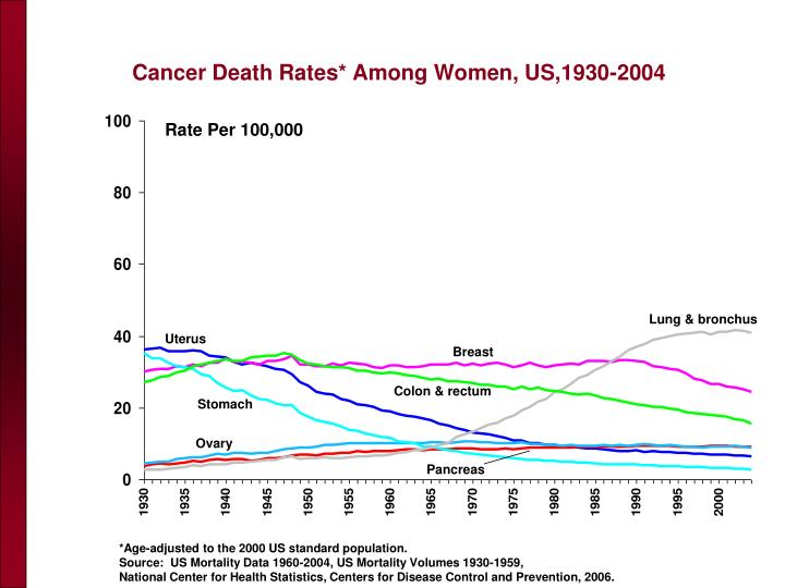 Cancer Death Rates* Among Women, US,1930-2004