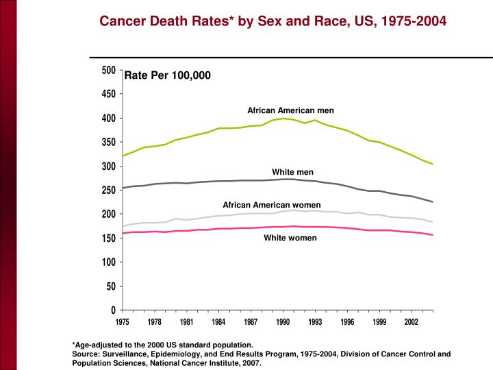 Cancer Death Rates* by Sex and Race, US, 1975-2004