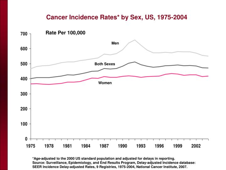 Cancer Incidence Rates* by Sex, US, 1975-2004
