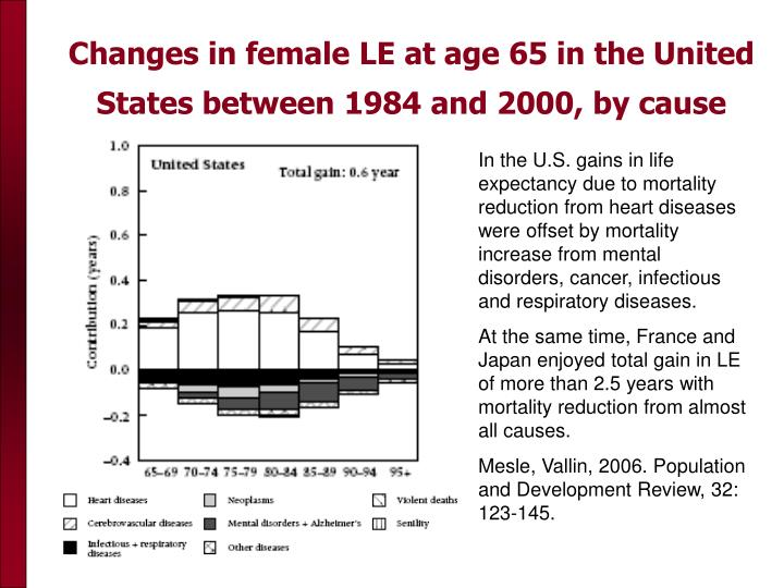 Changes in female LE at age 65 in the United States between 1984 and 2000, by cause