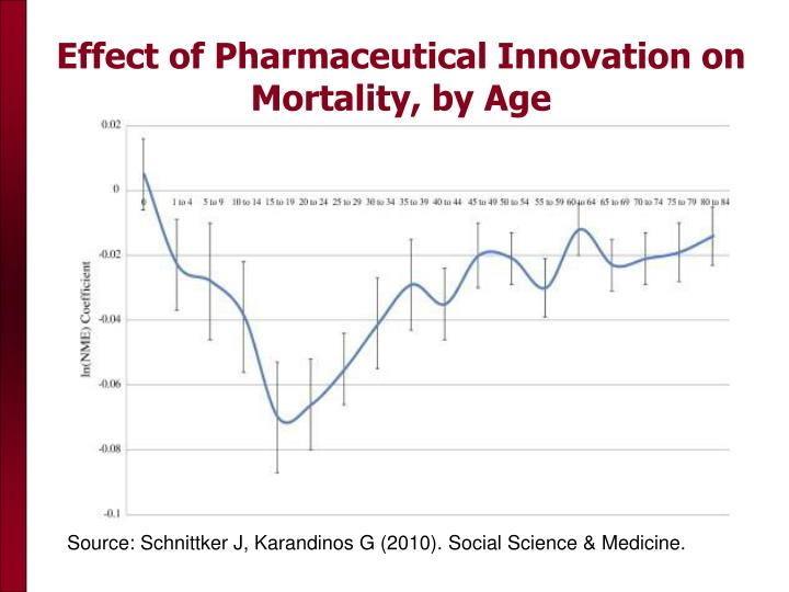 Effect of Pharmaceutical Innovation on Mortality, by Age