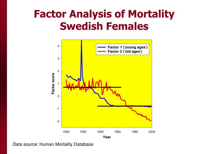 Factor Analysis of Mortality Swedish Females