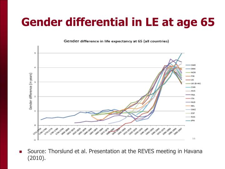 Gender differential in LE at age 65