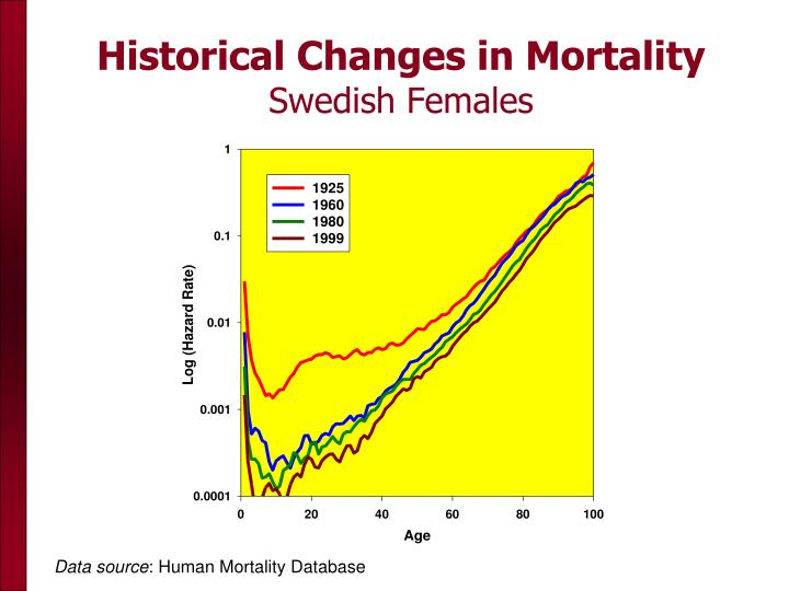 Historical Changes in Mortality