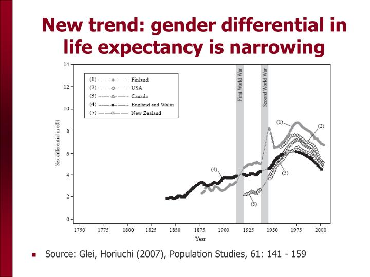 New trend: gender differential in life expectancy is narrowing