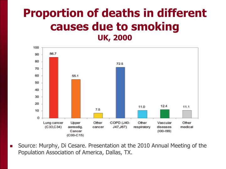Proportion of deaths in different causes due to smoking