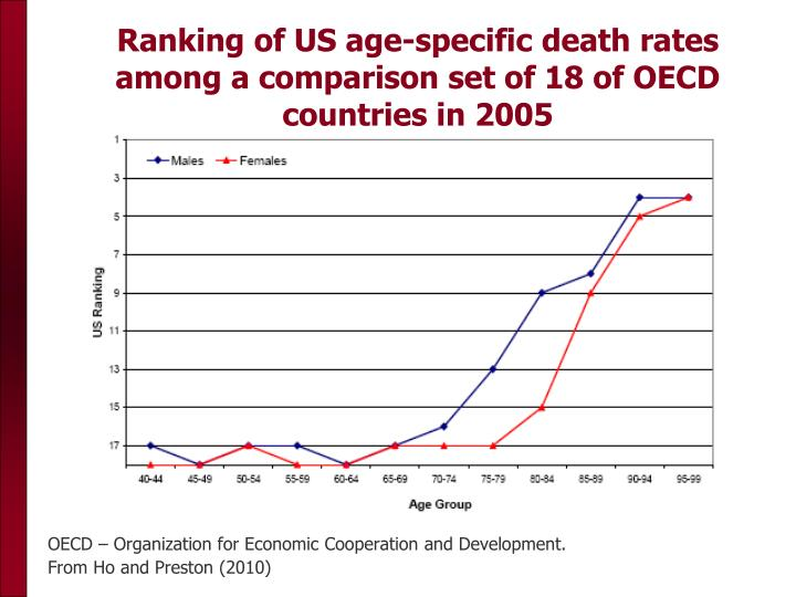 Ranking of US age-specific death rates among a comparison set of 18 of OECD countries in 2005