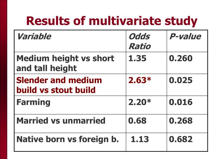 Results of multivariate study