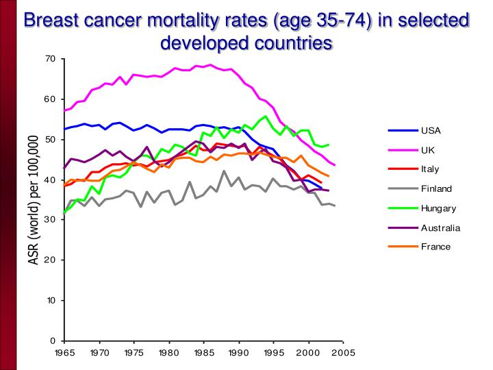 Breast cancer mortality rates (age 35-74) in selected developed countries