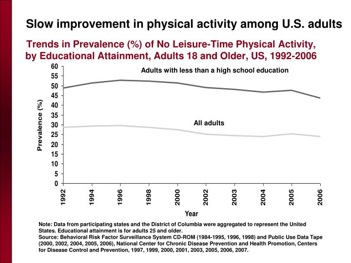 Trends in Prevalence (%) of No Leisure-Time Physical Activity, by Educational Attainment, Adults 18 and Older, US, 1992-2006