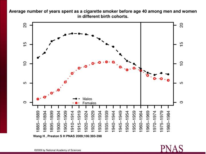 Average number of years spent as a cigarette smoker before age 40 among men and women in different birth cohorts.