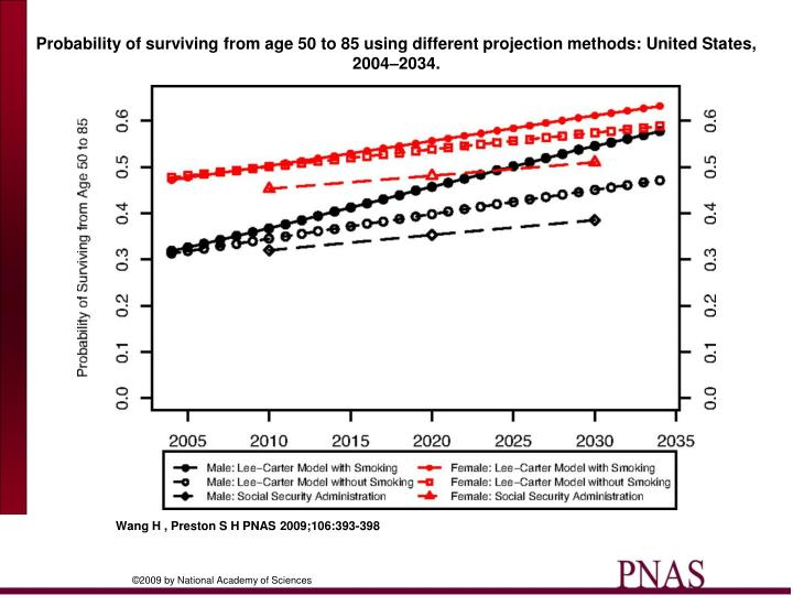 Probability of surviving from age 50 to 85 using different projection methods: United States, 2004–2034.