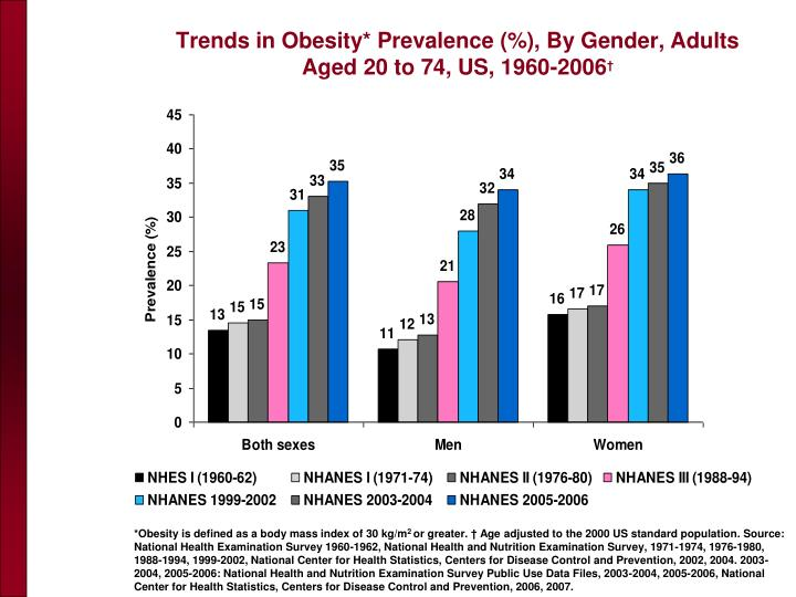 Trends in Obesity* Prevalence (%), By Gender, Adults Aged 20 to 74, US, 1960-2006