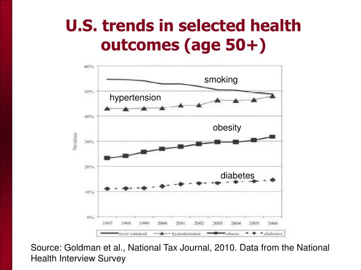 U.S. trends in selected health outcomes (age 50+)