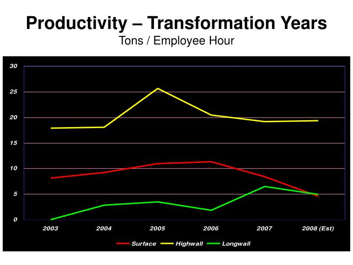 Productivity – Transformation Years