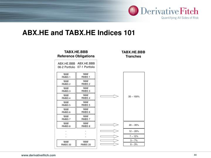 ABX.HE and TABX.HE Indices 101