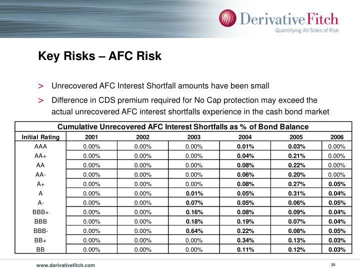Key Risks – AFC Risk