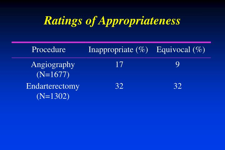 Ratings of Appropriateness