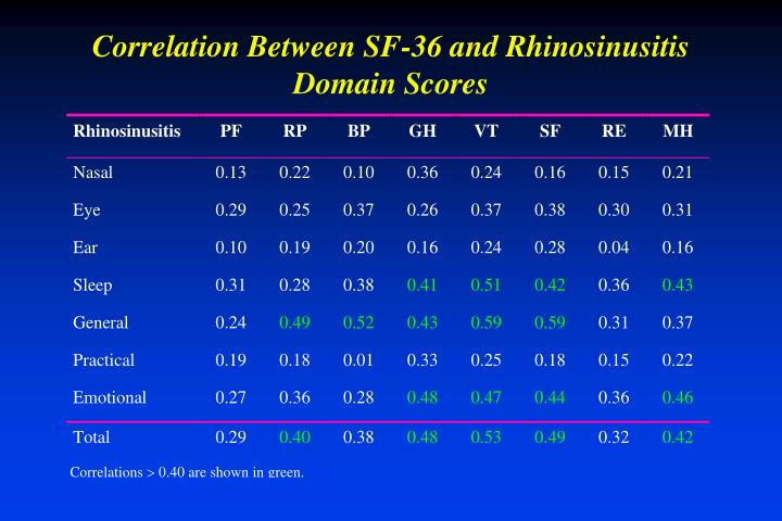 Correlation Between SF-36 and Rhinosinusitis Domain Scores