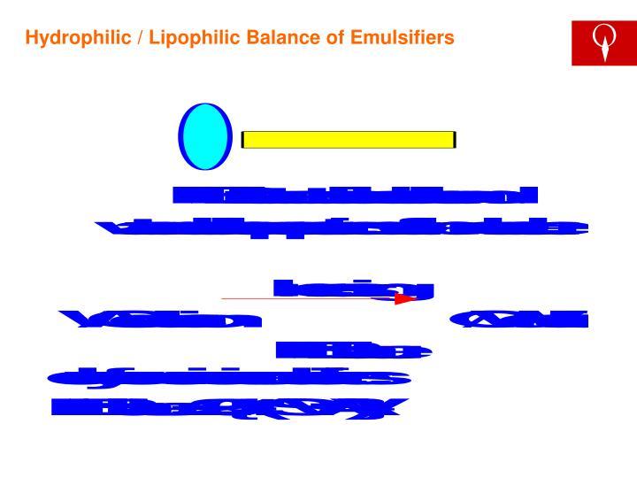 Hydrophilic / Lipophilic Balance of Emulsifiers
