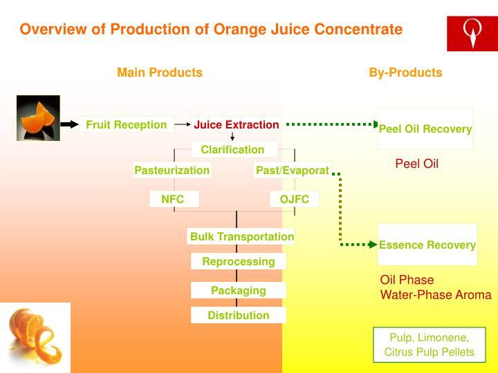 Peel Oil Recovery