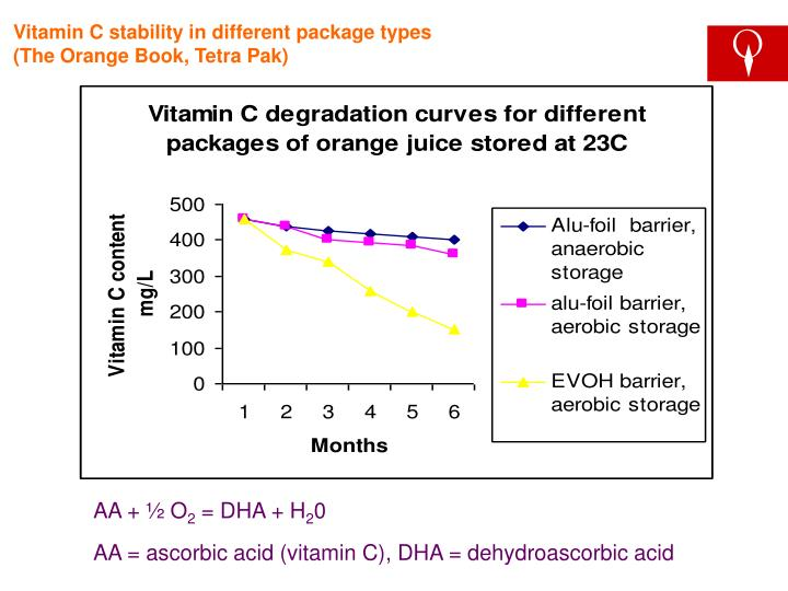 Vitamin C stability in different package types