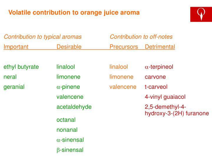 Volatile contribution to orange juice aroma