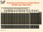 performance indicators for steam plant 300 mw year 2006 2007