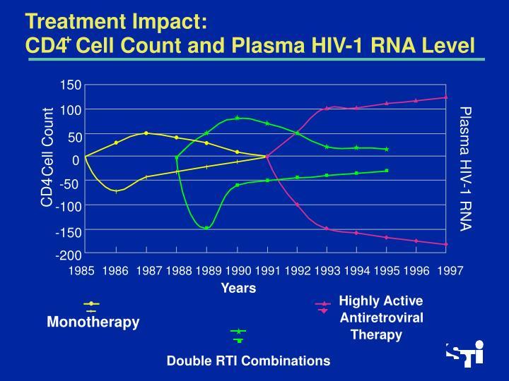Treatment Impact: