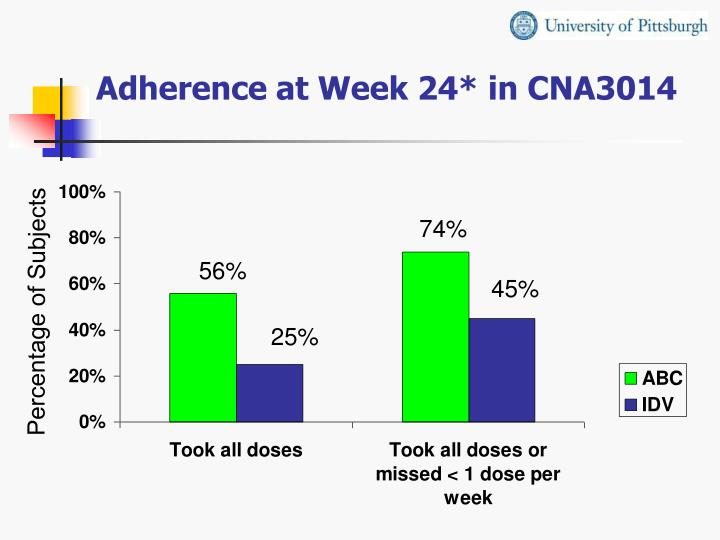 Adherence at Week 24* in CNA3014