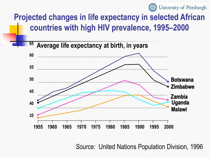 Projected changes in life expectancy in selected African countries with high HIV prevalence, 1995–2000
