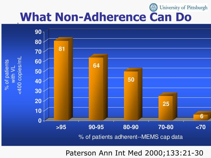 What Non-Adherence Can Do