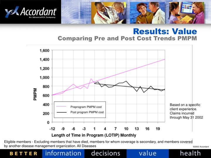 Results: Value