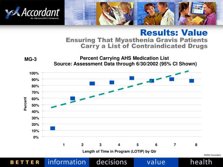 Percent Carrying AHS Medication List