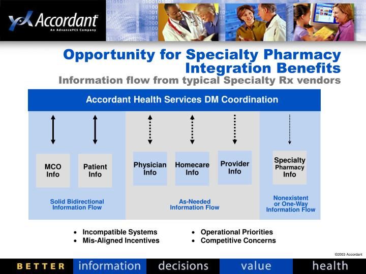 Opportunity for Specialty Pharmacy Integration Benefits