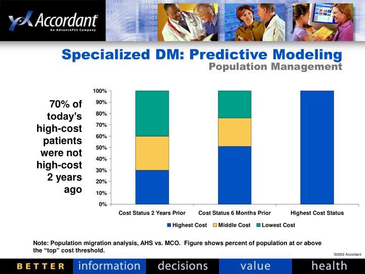 Specialized DM: Predictive Modeling