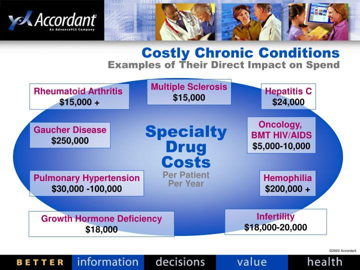Specialty drug costs per patient per year