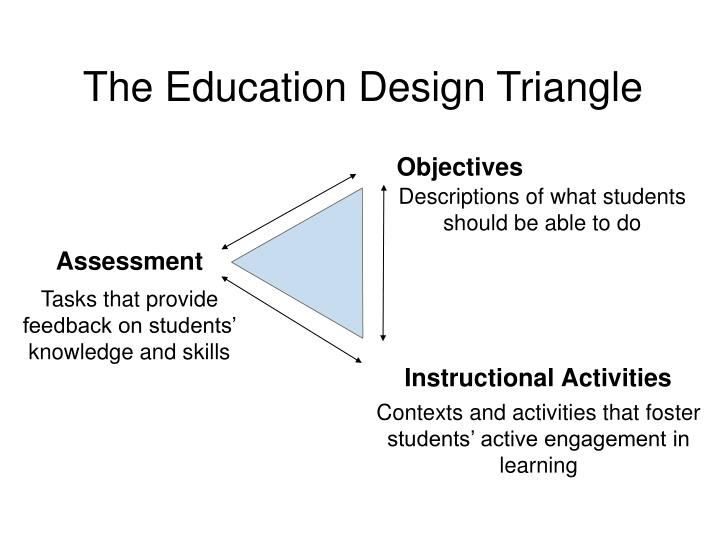 The Education Design Triangle