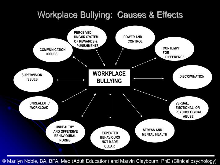 Workplace Bullying:  Causes & Effects
