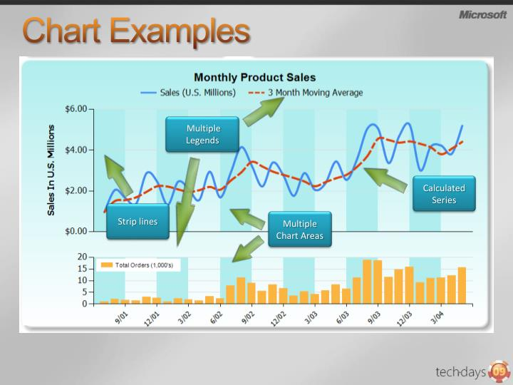 Chart Examples