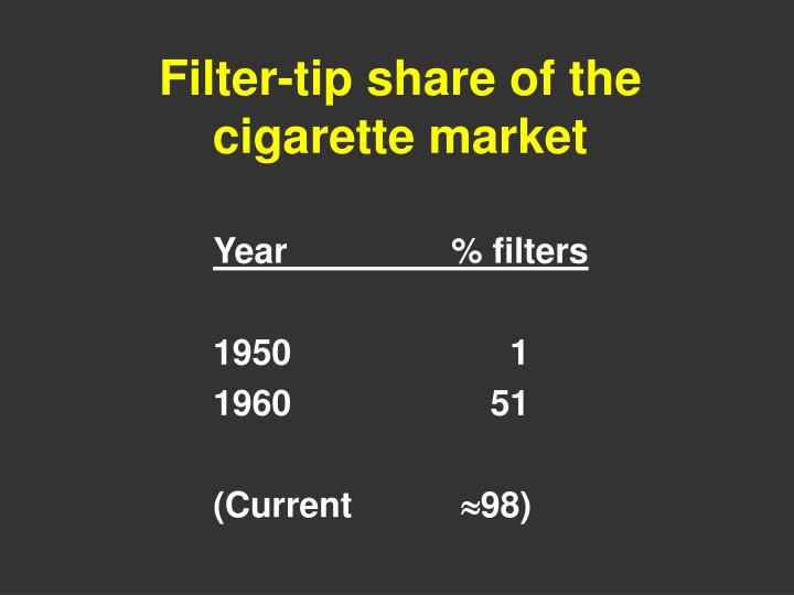 Filter-tip share of the cigarette market