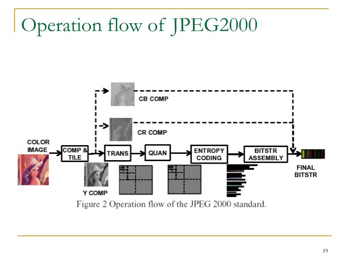 Operation flow of JPEG2000