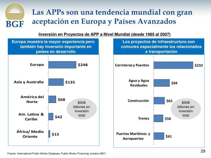 Inversión en Proyectos de APP a Nivel Mundial (desde 1985 al 2007)